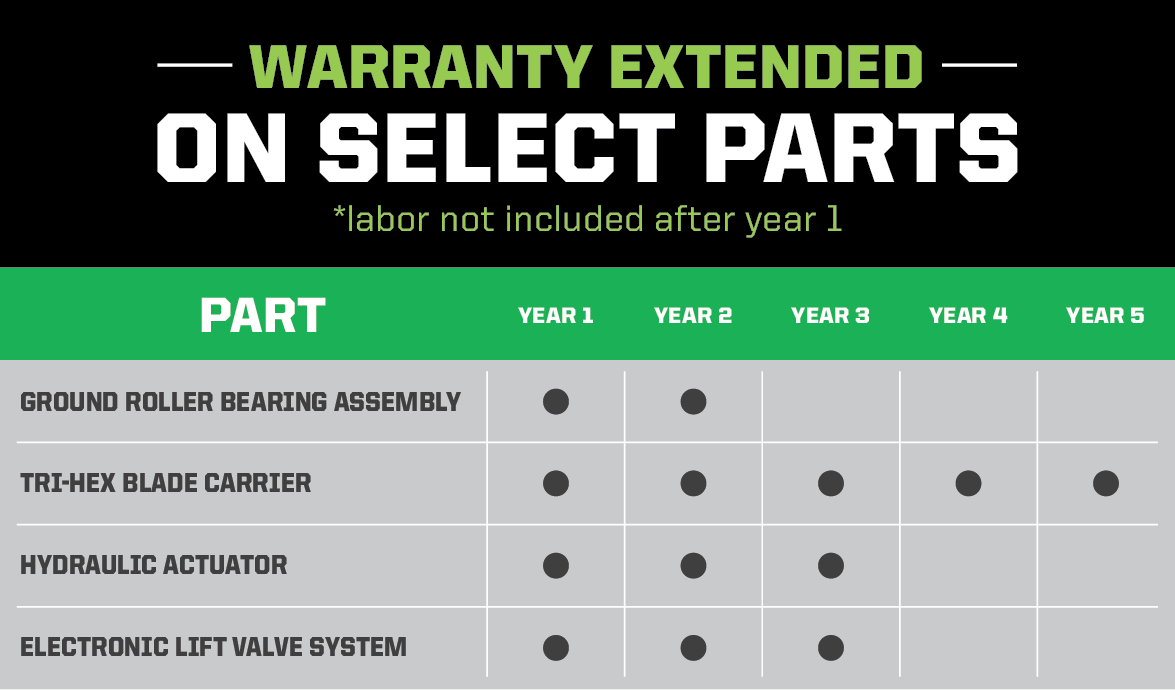 Warranty for Machinery Attachments at Diamond Mowers